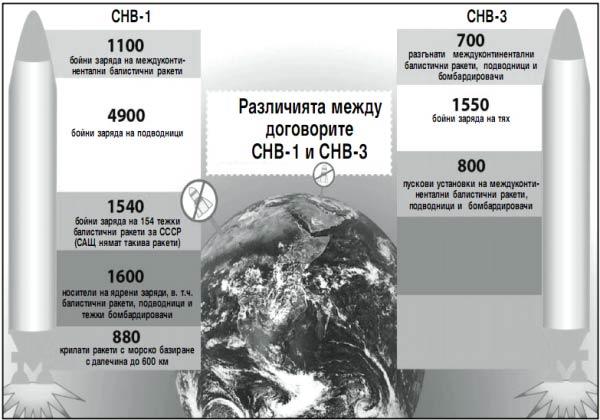 САЩ и Русия пак ще броят тежките ракети